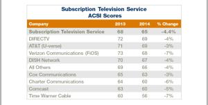customer service score comparison